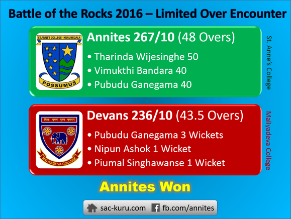Battle of the Rocks - 2016 Limited Over Encounter - Scorecard